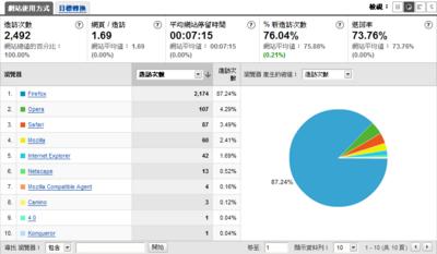 Firefox佔有率高達87.24%,IE則只有1.69%,排第5名