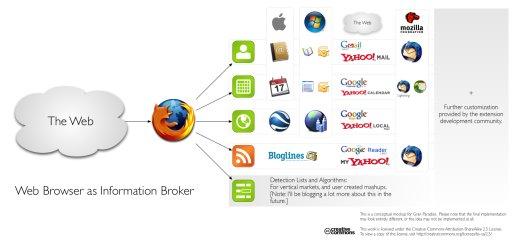 資訊中間人可以把不同的資訊分別送給各自負責的應用程式